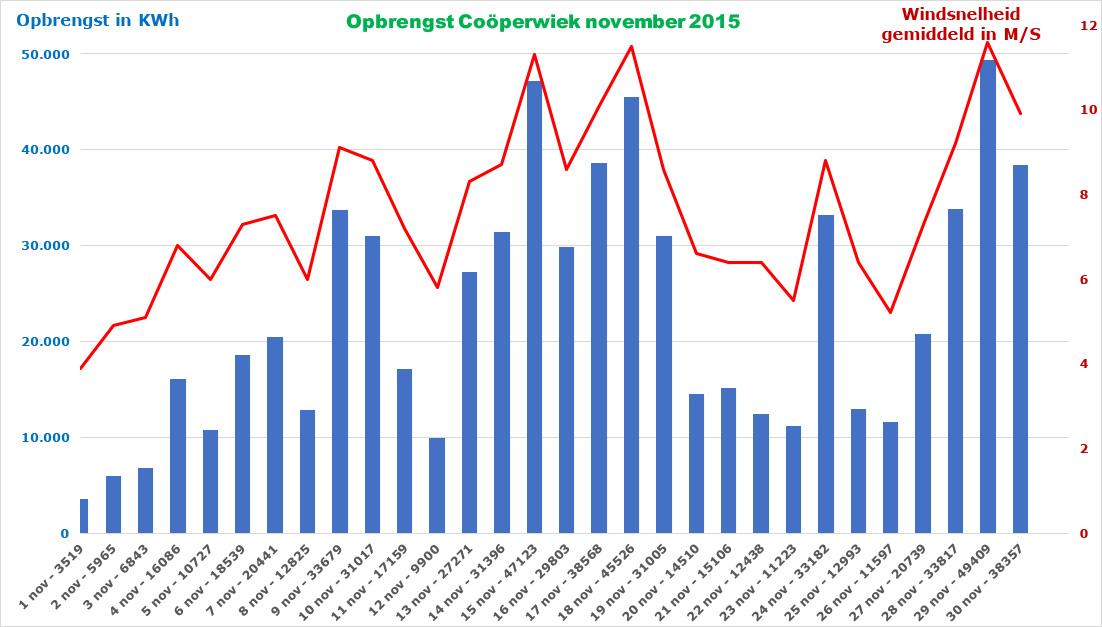 Opbrengst en gemiddelde windsnelheid november 2015