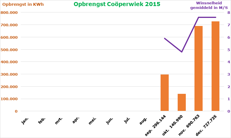 Opbrengst en gemiddelde windsnelheid in 2015