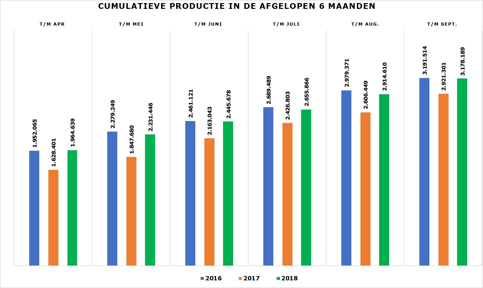 Grafiek Cumulatieve productie april t/m september 2018