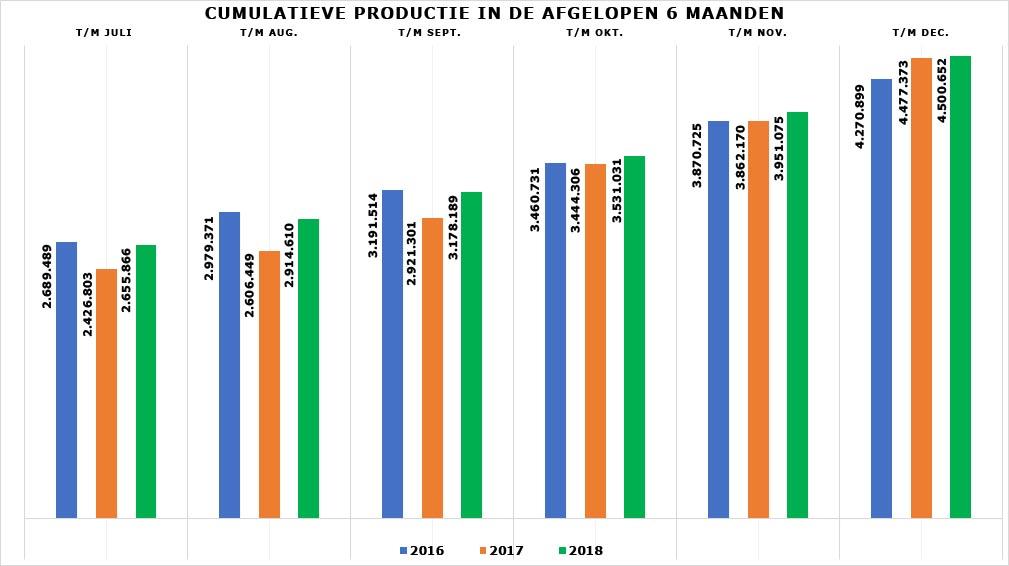 Grafiek cumulatieve productie julit/m december 2018