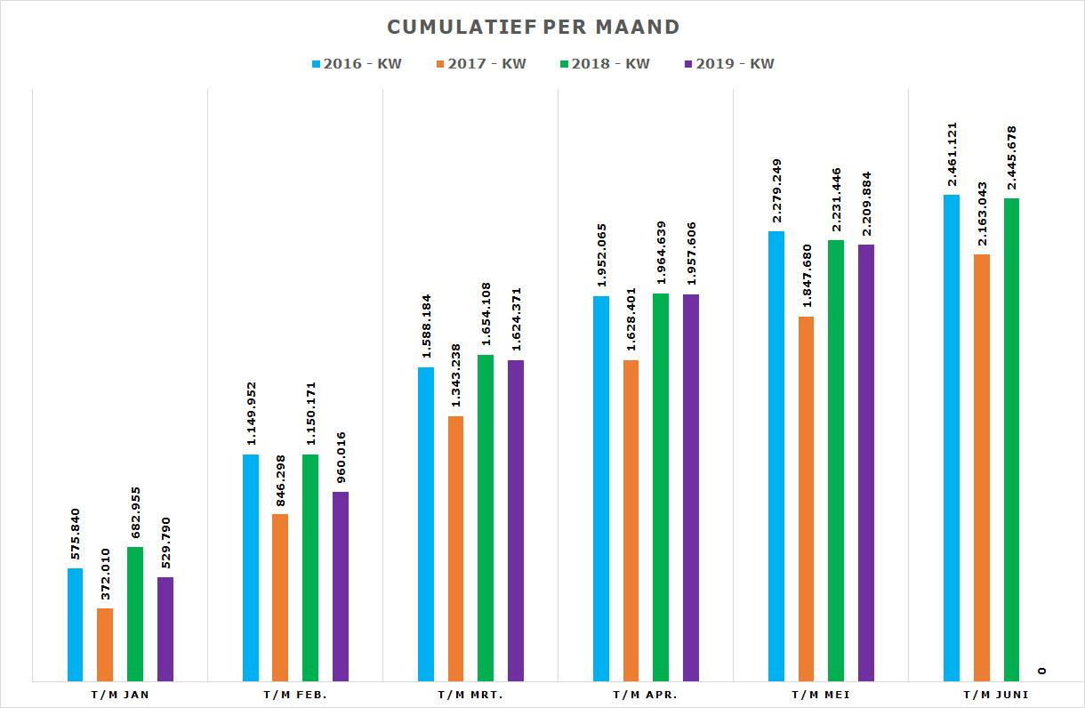 Grafiek Cumulatieve productie t/m mei 2019