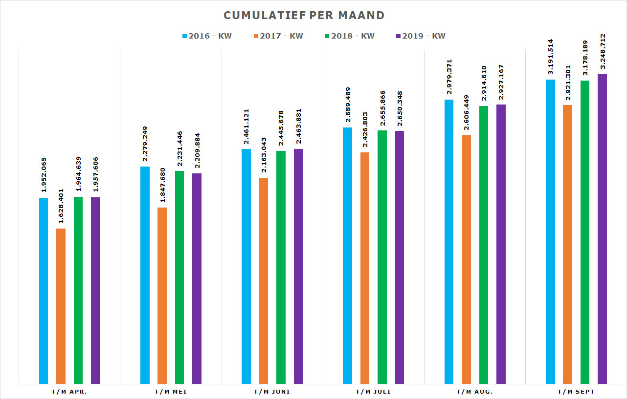 Grafiek cumulatieve productie t/m september 2019