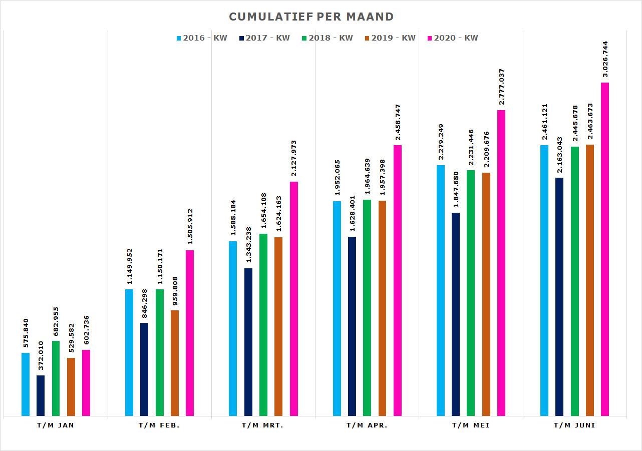 Grafiek opbrengst De Coöperwiek cumulatief