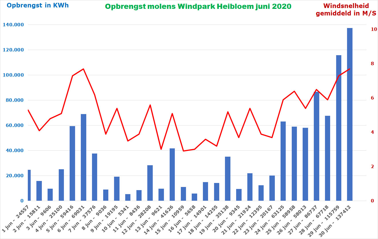 Opbrengst molens Windpark Heibloem juni 2020